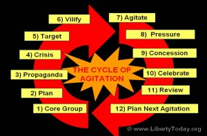 99 - The Cycle of Agitation